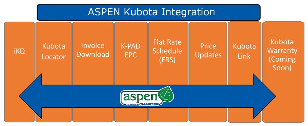 ASPEN DMS Kubota Integartions