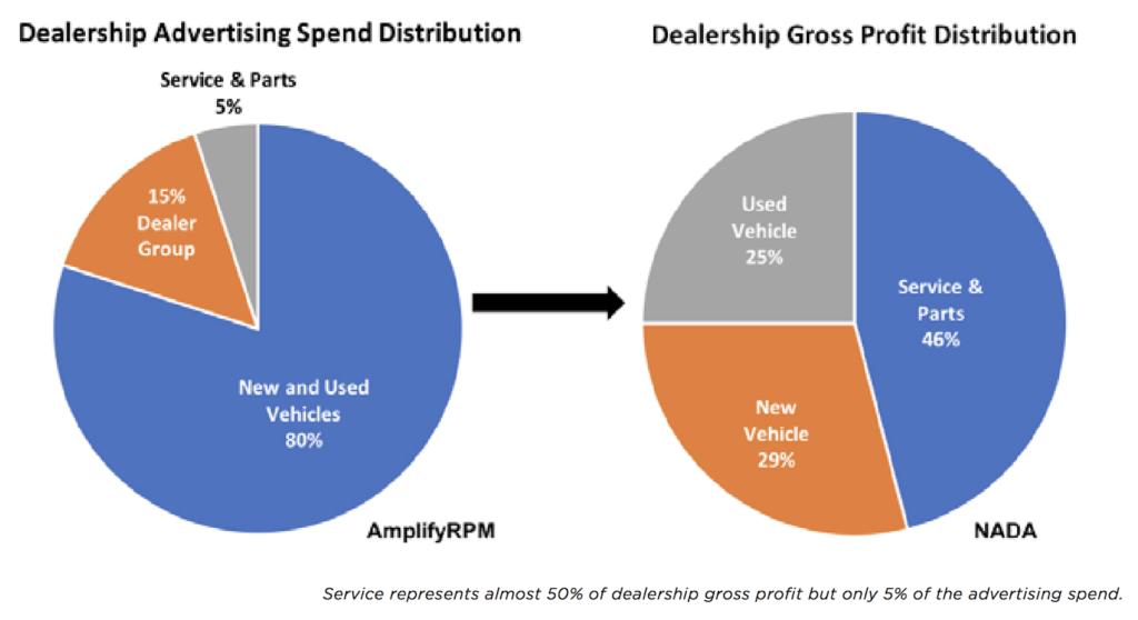 dealership profit - graph